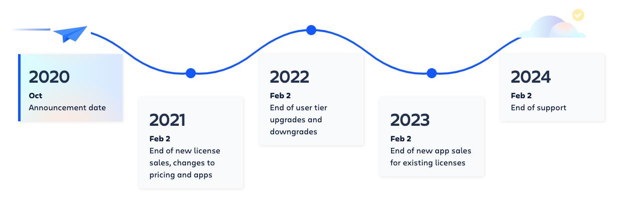 Atlassian Server end of life important dtes