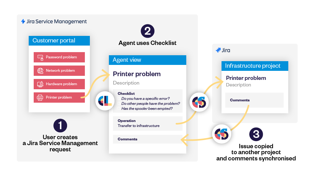 How Bonduelle uses Elements Checklist and Elements Copy & Sync with Jira Service Management